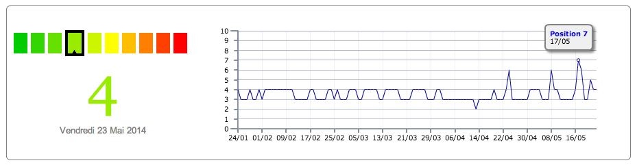 Serpomètre score 7 Google Panda 4.0 (17-18 mai)