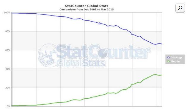 Trafic desktop vs trafic mobile