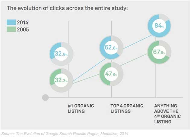 Clics organiques par rapport aux clics Adwords