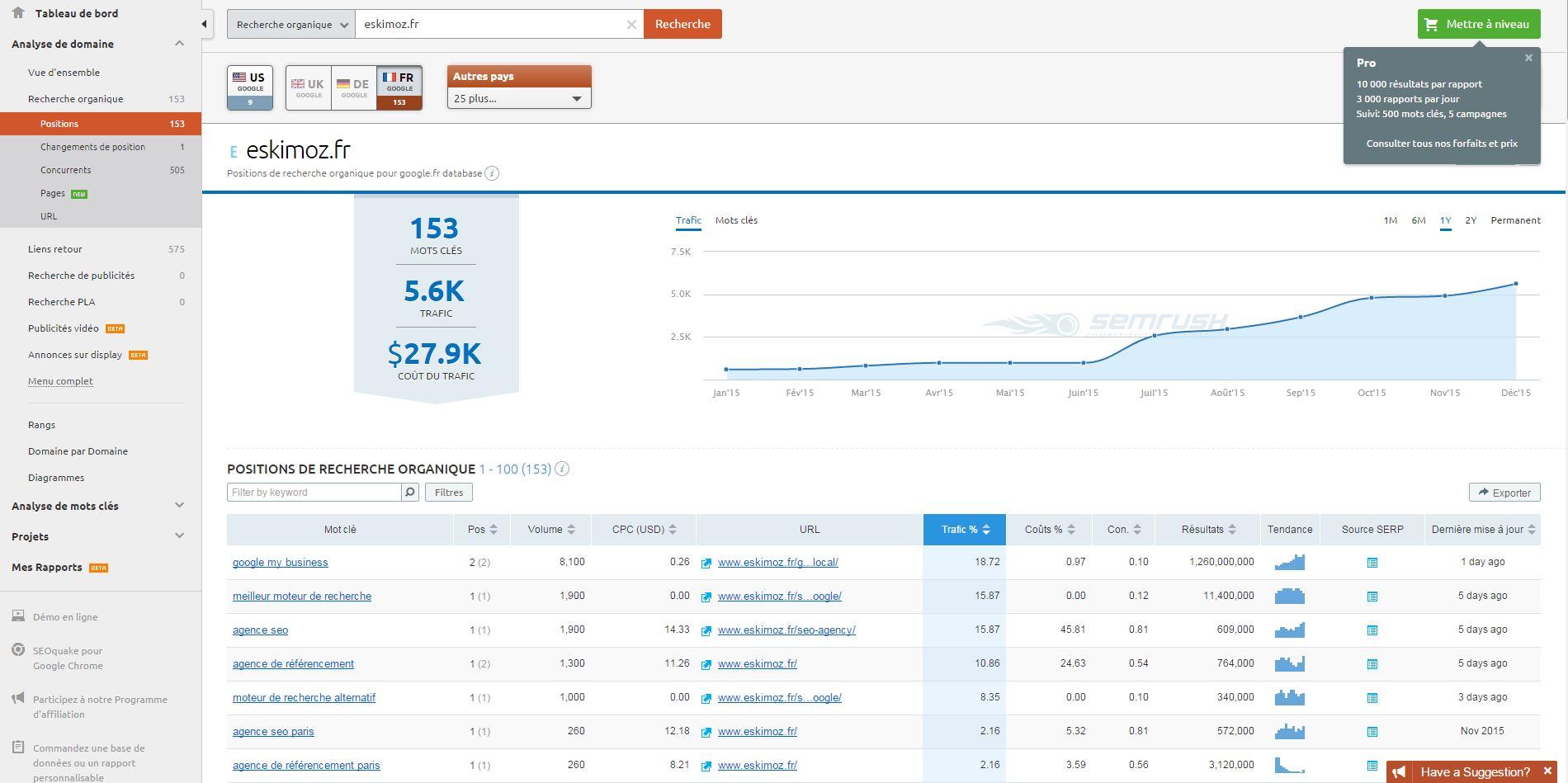 Semrush - Outils de statistique et de metrics