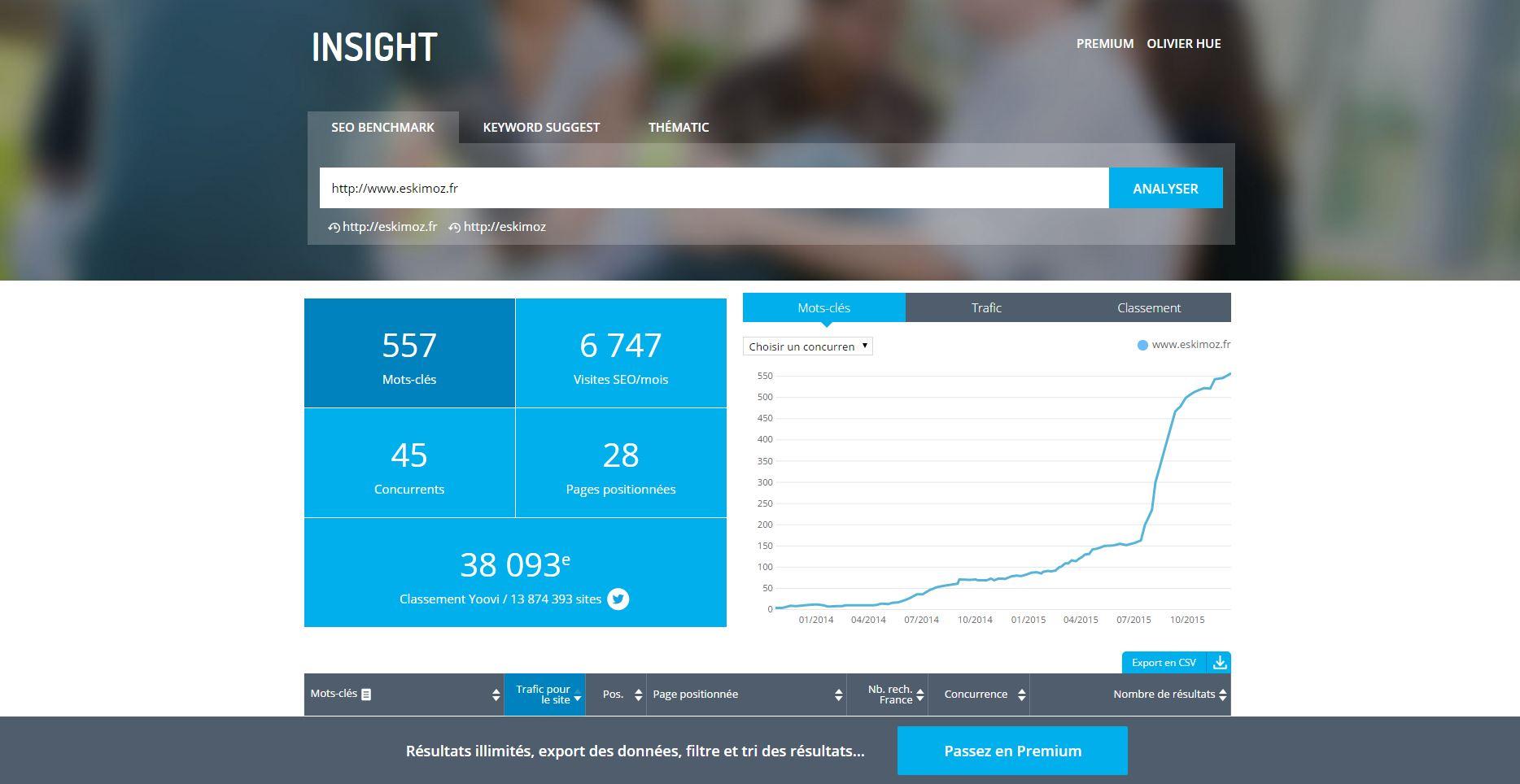 Yooda Insight - Outils de statistique et de metrics